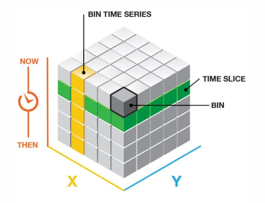 Theoretical Space Time Cube